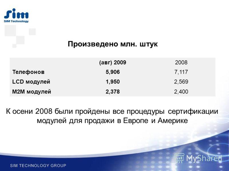 (авг) 20092008 Телефонов5,9067,117 LCD модулей1,9502,569 М2М модулей2,3782,400 Произведено млн. штук К осени 2008 были пройдены все процедуры сертификации модулей для продажи в Европе и Америке