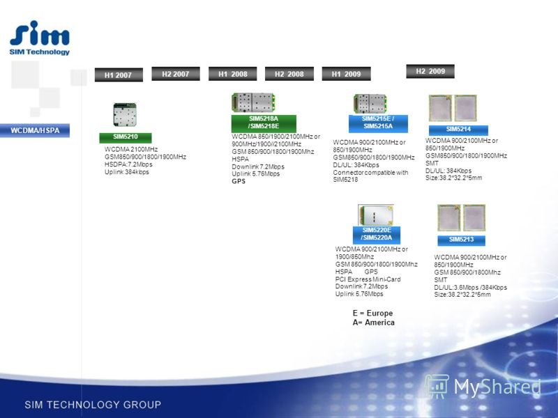 WCDMA/HSPA SIM5210 SIM5218A /SIM5218E WCDMA 2100MHz GSM850/900/1800/1900MHz HSDPA:7.2Mbps Uplink 384kbps WCDMA 850/1900/2100MHz or 900MHz/1900//2100MHz GSM 850/900/1800/1900Mhz HSPA Downlink 7.2Mbps Uplink 5.76Mbps GPS H2 2007 H1 2008H2 2008H1 2009 H