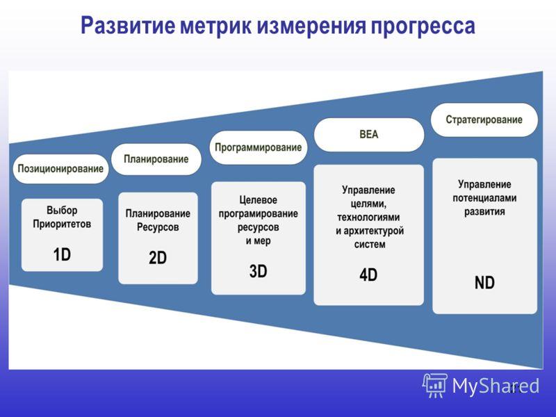 Развитие метрик измерения прогресса 21