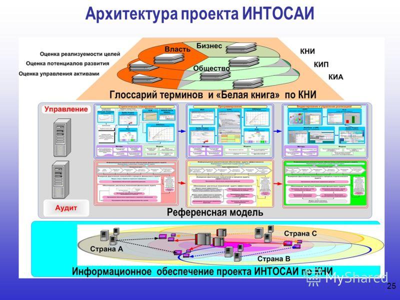 Архитектура проекта ИНТОСАИ 25