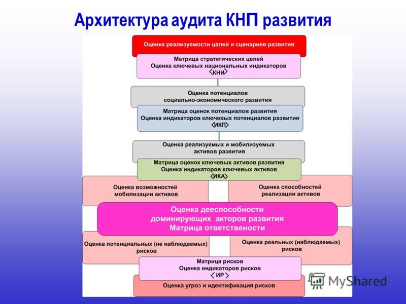 Архитектура аудита КН П развития