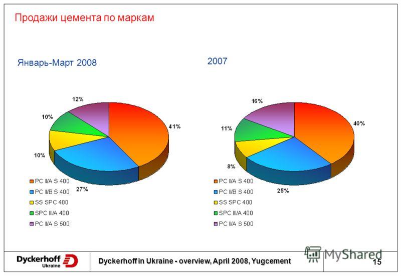 Dyckerhoff in Ukraine - overview, April 2008, Yugcement 14 Производство цемента 1992-2008, тыс.тн