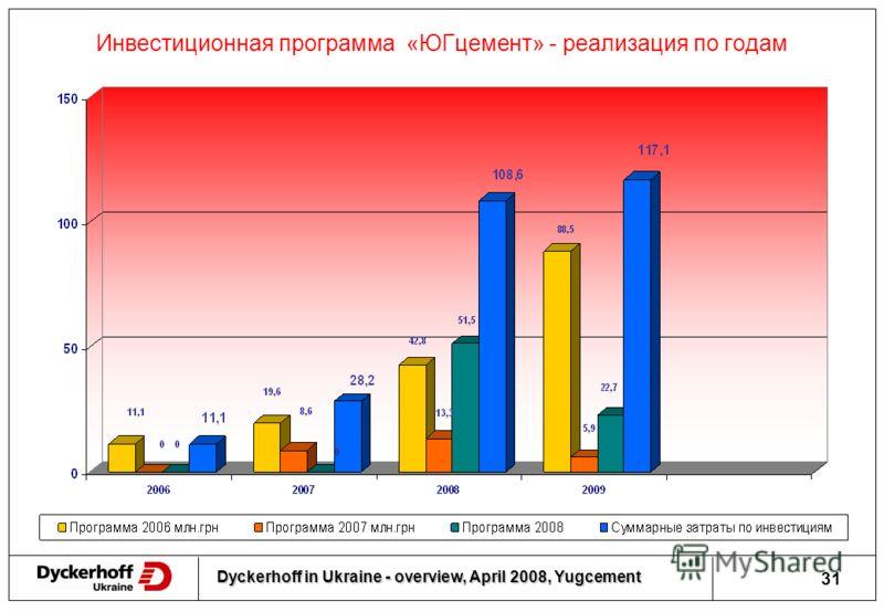 Dyckerhoff in Ukraine - overview, April 2008, Yugcement 30 Перспективные проекты 2009-2015 г.г. Применение альтернативных видов топлива, в частности твердые производственные отходы после измельчения и усреднения Установка сепараторов на цементных мел