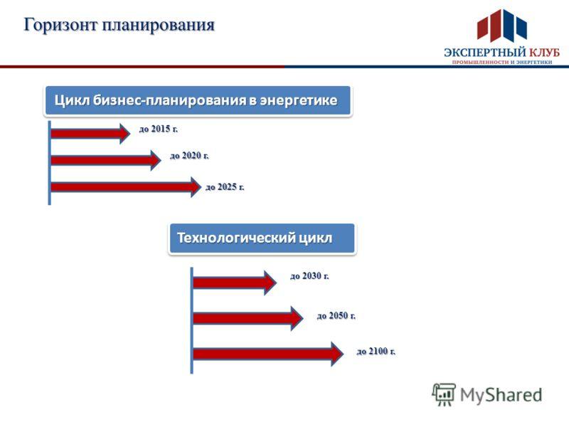 Горизонт планирования до 2015 г. до 2020 г. до 2025 г. до 2030 г. до 2050 г. до 2100 г. Цикл бизнес-планирования в энергетике Технологический цикл
