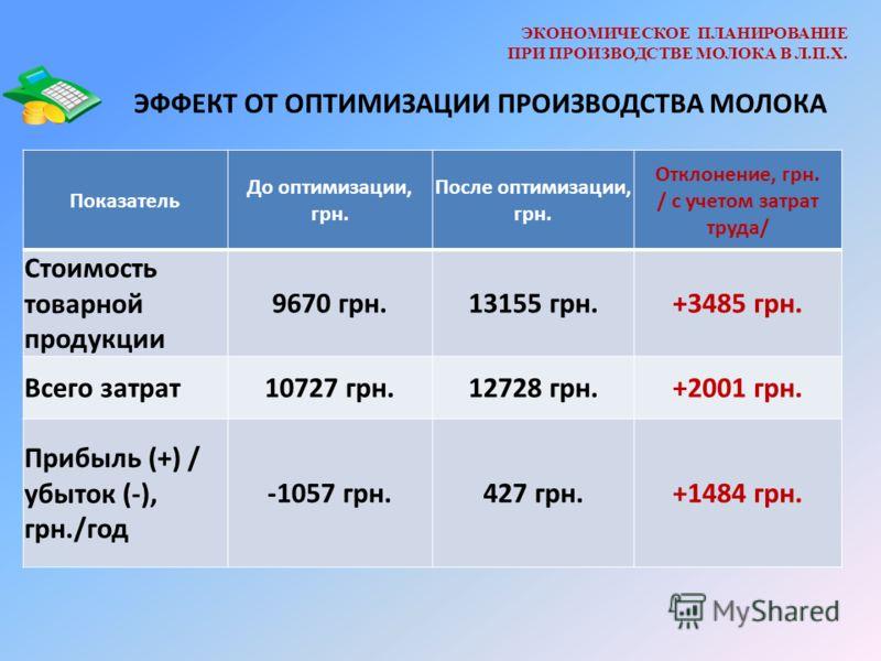 ЭКОНОМИЧЕСКОЕ ПЛАНИРОВАНИЕ ПРИ ПРОИЗВОДСТВЕ МОЛОКА В Л.П.Х. ЭФФЕКТ ОТ ОПТИМИЗАЦИИ ПРОИЗВОДСТВА МОЛОКА Показатель До оптимизации, грн. После оптимизации, грн. Отклонение, грн. / с учетом затрат труда/ Стоимость товарной продукции 9670 грн.13155 грн.+3