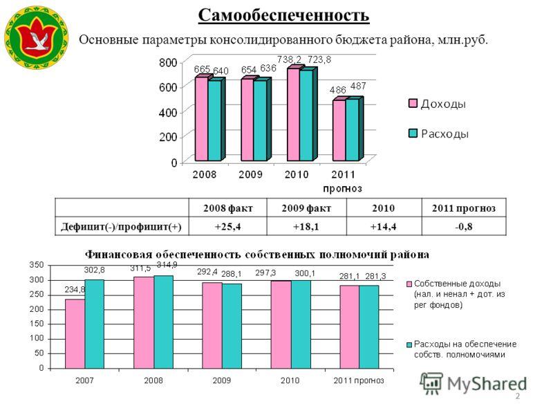 22 Основные параметры консолидированного бюджета района, млн.руб. Самообеспеченность Герб МР(ГО) 2008 факт2009 факт20102011 прогноз Дефицит(-)/профицит(+)+25,4+18,1+14,4-0,8