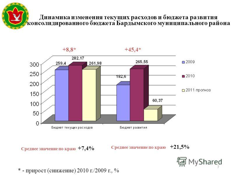 7 Динамика изменения текущих расходов и бюджета развития консолидированного бюджета Бардымского муниципального района * - прирост (снижение) 2010 г./2009 г., % Среднее значение по краю +7,4% Среднее значение по краю +21,5% +45,4*+8,8*