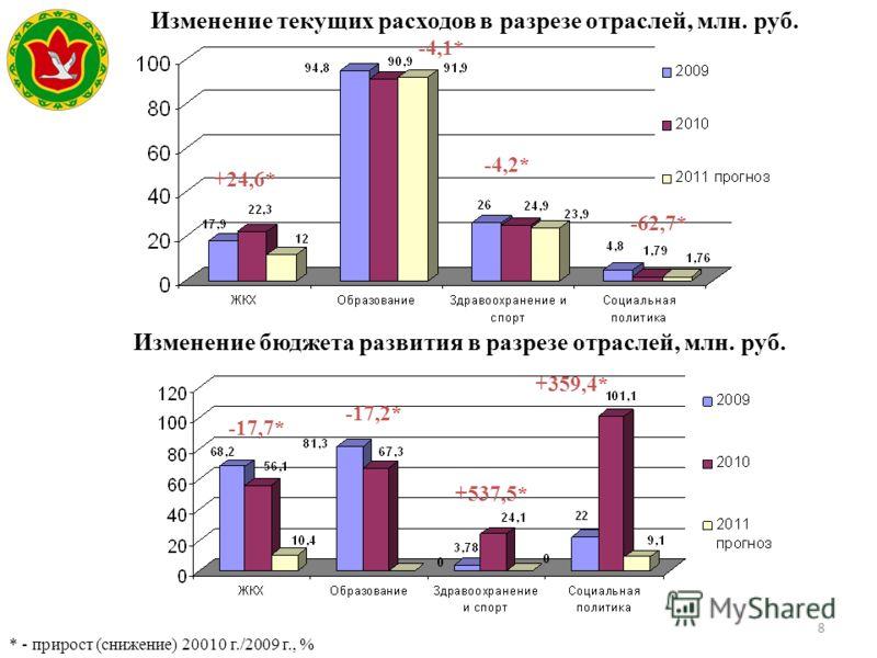 8 Изменение текущих расходов в разрезе отраслей, млн. руб. Изменение бюджета развития в разрезе отраслей, млн. руб. +24,6* -17,2* * - прирост (снижение) 20010 г./2009 г., % -4,1* -4,2* -62,7* -17,7* +537,5* +359,4*