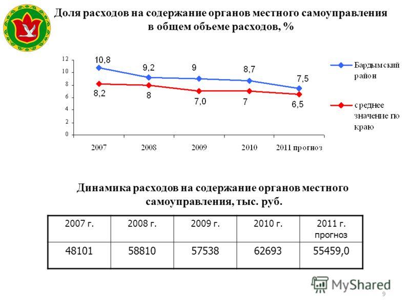 9 Доля расходов на содержание органов местного самоуправления в общем объеме расходов, % 2007 г.2008 г.2009 г.2010 г.2011 г. прогноз 4810158810575386269355459,0 Динамика расходов на содержание органов местного самоуправления, тыс. руб.