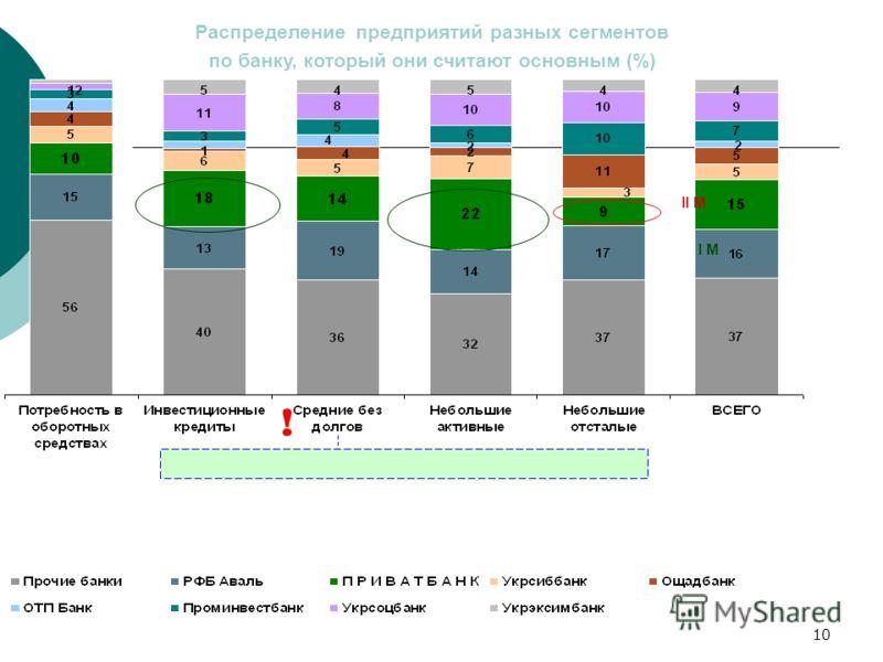 10 Распределение предприятий разных сегментов по банку, который они считают основным (%) II М I М