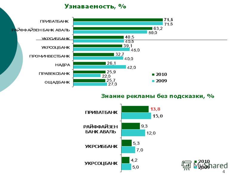 4 Позиции ПриватБанка на рынке банковских услуг для юр. лиц *