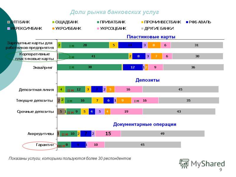 9 Доли рынка ПриватБанка по продуктам и услугам по количеству предприятий-клиентов Доли рынка банковских услуг Показаны услуги, которыми пользуются более 30 респондентов II М I М II М I М II М III М