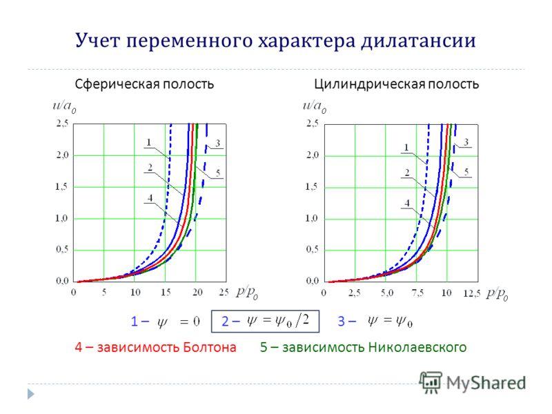 Учет переменного характера дилатансии Сферическая полостьЦилиндрическая полость 1 –2 –3 – 4 – зависимость Болтона 5 – зависимость Николаевского