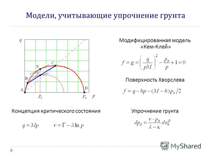 Модели, учитывающие упрочнение грунта Модифицированная модель « Кем - Клей » Поверхность Хворслева Концепция критического состоянияУпрочнение грунта