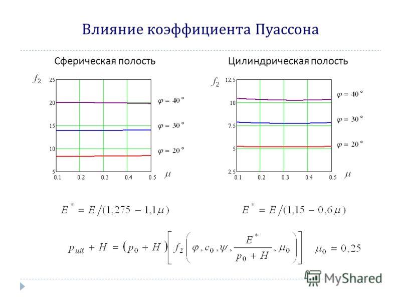 Влияние коэффициента Пуассона Цилиндрическая полостьСферическая полость