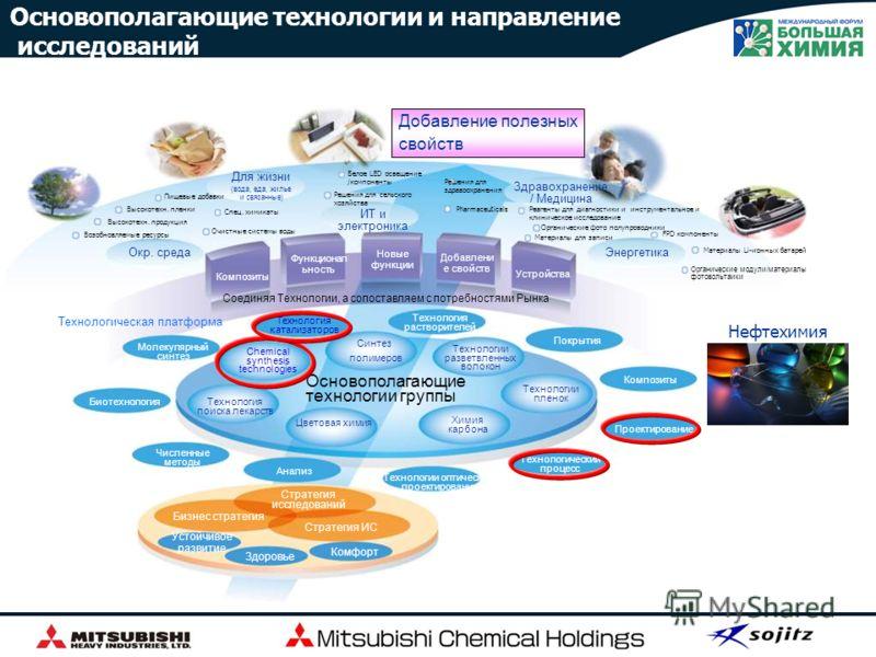 Группа Мицубиси Кемикал Холдингс Корпорейшн 100 Высокотехнолог ичная продукция Здравохранение Iпромышлен ные материалы 100 (МРК) 56.3 100 (МПИ) (МТФ) [ Профиль ] Высокотехнологичные продукты Здравохранение Промышленные материалыe и др. [ Профиль ] фа