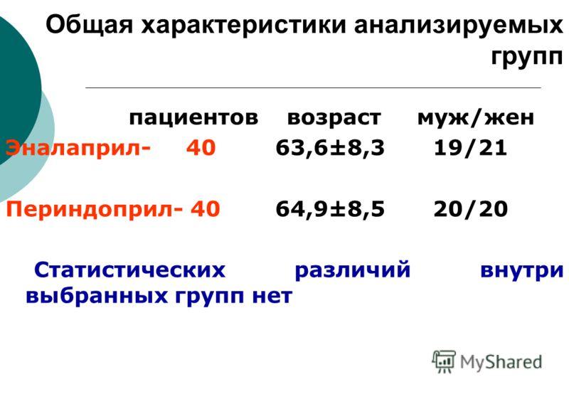 Общая характеристики анализируемых групп пациентов возраст муж/жен Эналаприл- 40 63,6±8,3 19/21 Периндоприл- 40 64,9±8,5 20/20 Статистических различий внутри выбранных групп нет