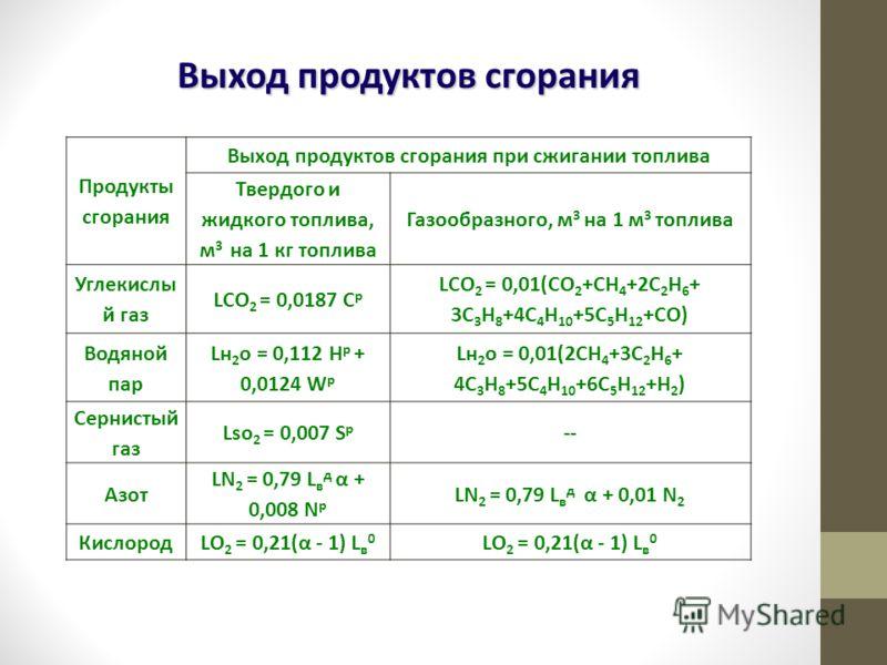 Выход продуктов сгорания Продукты сгорания Выход продуктов сгорания при сжигании топлива Твердого и жидкого топлива, м 3 на 1 кг топлива Газообразного, м 3 на 1 м 3 топлива Углекислы й газ LCO 2 = 0,0187 С р LCO 2 = 0,01(СО 2 +СН 4 +2С 2 Н 6 + 3С 3 Н