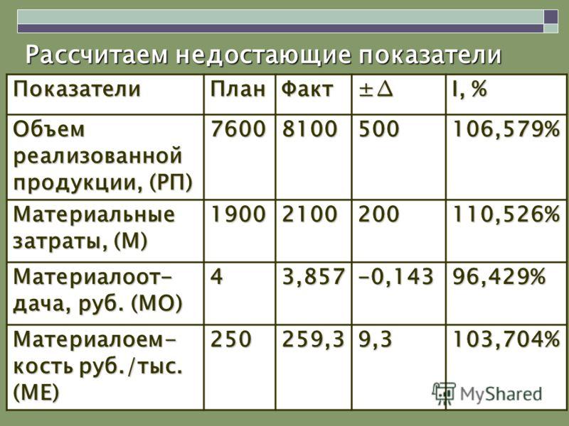 Рассчитаем недостающие показатели ПоказателиПланФакт± I, % Объем реализованной продукции, (РП) 76008100500106,579% Материальные затраты, (М) 19002100200110,526% Материалоот- дача, руб. (МО) 43,857 -0,143 96,429% Материалоем- кость руб./тыс. (МЕ) 2502