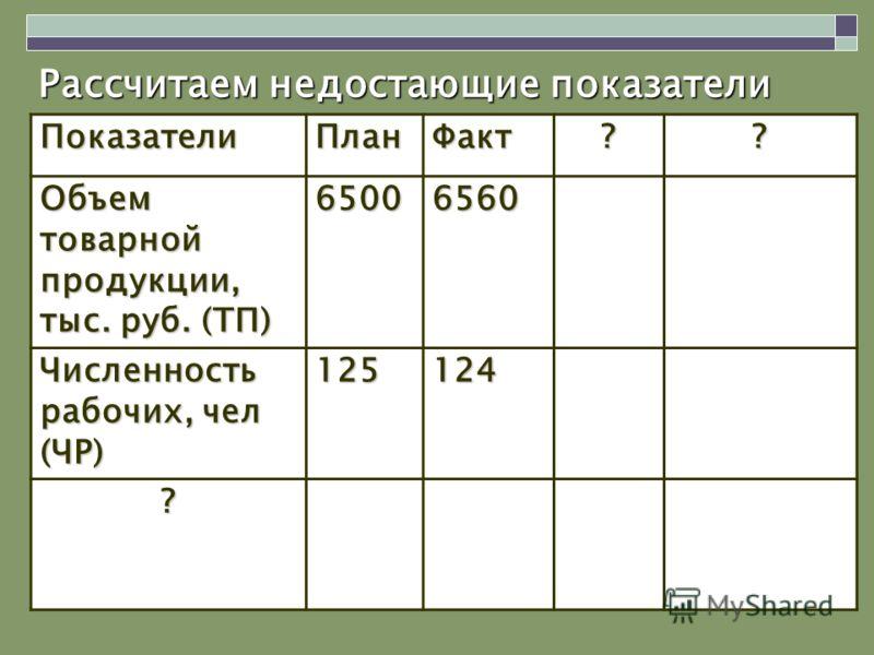 Рассчитаем недостающие показатели ПоказателиПланФакт?? Объем товарной продукции, тыс. руб. (ТП) 65006560 Численность рабочих, чел (ЧР) 125124 ?