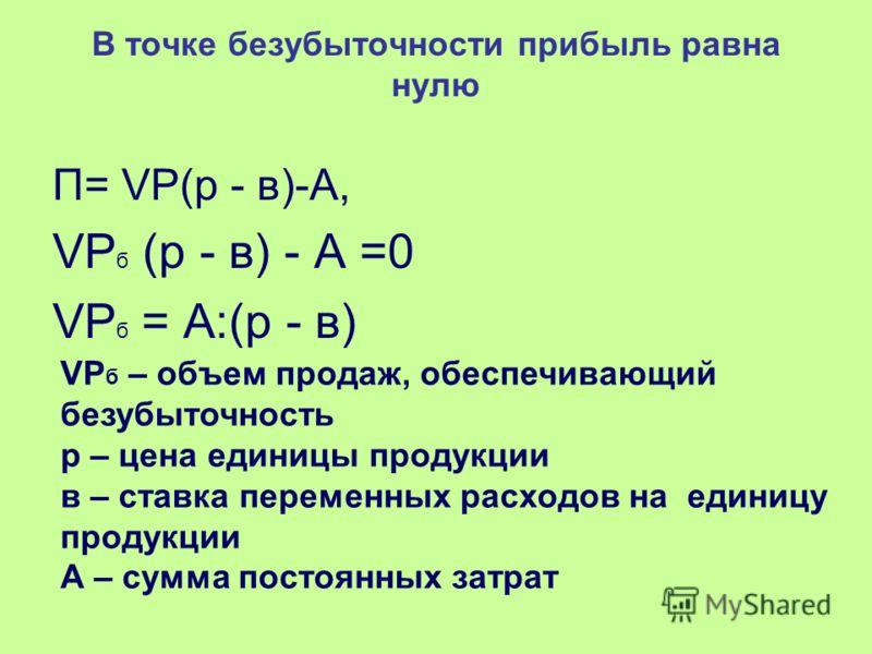 В точке безубыточности прибыль равна нулю П= VP(р - в)-А, VP б (р - в) - А =0 VP б = А:(р - в) VP б – объем продаж, обеспечивающий безубыточность p – цена единицы продукции в – ставка переменных расходов на единицу продукции А – сумма постоянных затр