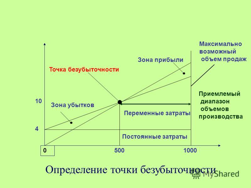 Определение точки безубыточности 0 5001000 10 4 Зона убытков Зона прибыли Точка безубыточности Переменные затраты Постоянные затраты Максимально возможный объем продаж Приемлемый диапазон объемов производства