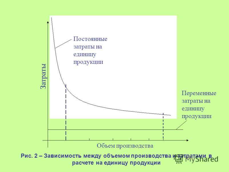 Постоянные затраты на единицу продукции Затраты Переменные затраты на единицу продукции Объем производства Рис. 2 – Зависимость между объемом производства и затратами в расчете на единицу продукции