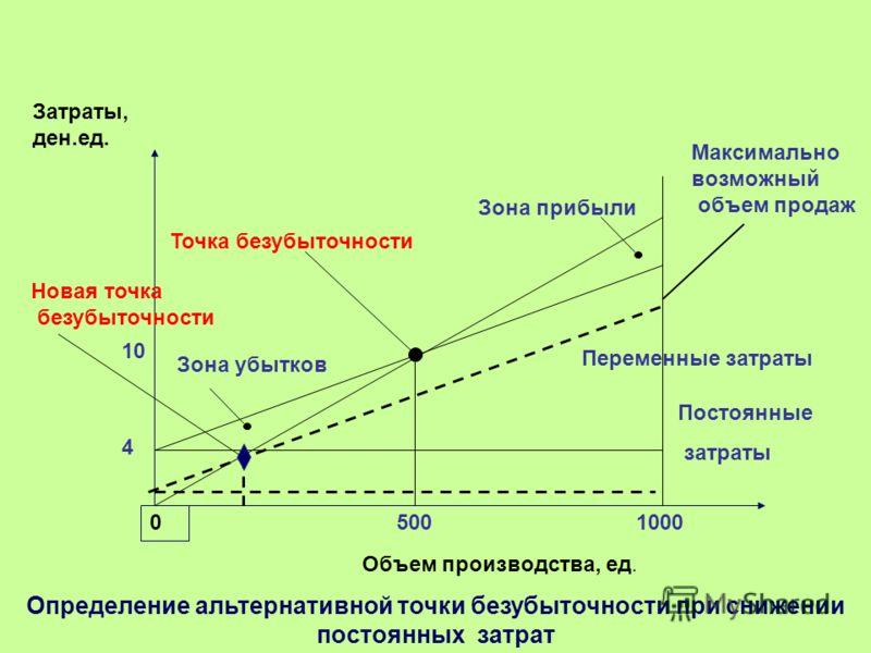 Определение альтернативной точки безубыточности при снижении постоянных затрат 0 5001000 10 4 Зона убытков Зона прибыли Точка безубыточности Переменные затраты Постоянные затраты Максимально возможный объем продаж Новая точка безубыточности Объем про