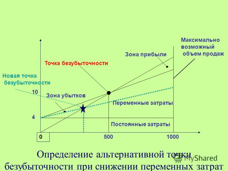 Определение альтернативной точки безубыточности при снижении переменных затрат 0 5001000 10 4 Зона убытков Зона прибыли Точка безубыточности Переменные затраты Постоянные затраты Максимально возможный объем продаж Новая точка безубыточности