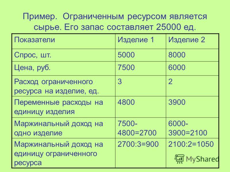 Пример. Ограниченным ресурсом является сырье. Его запас составляет 25000 ед. ПоказателиИзделие 1Изделие 2 Спрос, шт.50008000 Цена, руб.75006000 Расход ограниченного ресурса на изделие, ед. 32 Переменные расходы на единицу изделия 48003900 Маржинальны
