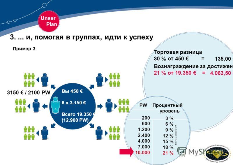 Unser Plan 3.... и, помогая в группах, идти к успеху Торговая разница 30 % от 450 = Вознаграждение за достижение 21 % от 19.350 = Вы 450 6 x 3.150 Всего 19.350 (12.900 PW) 135,00 4.063,50 3150 / 2100 PW PW Процентный уровень 3 % 6 % 9 % 12 % 15 % 18