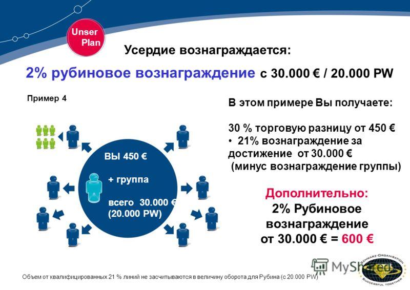 Unser Plan В этом примере Вы получаете: 30 % торговую разницу от 450 21% вознаграждение за достижение от 30.000 (минус вознаграждение группы) Дополнительно: 2% Рубиновое вознаграждение от 30.000 = 600 Объем от квалифицированных 21 % линий не засчитыв