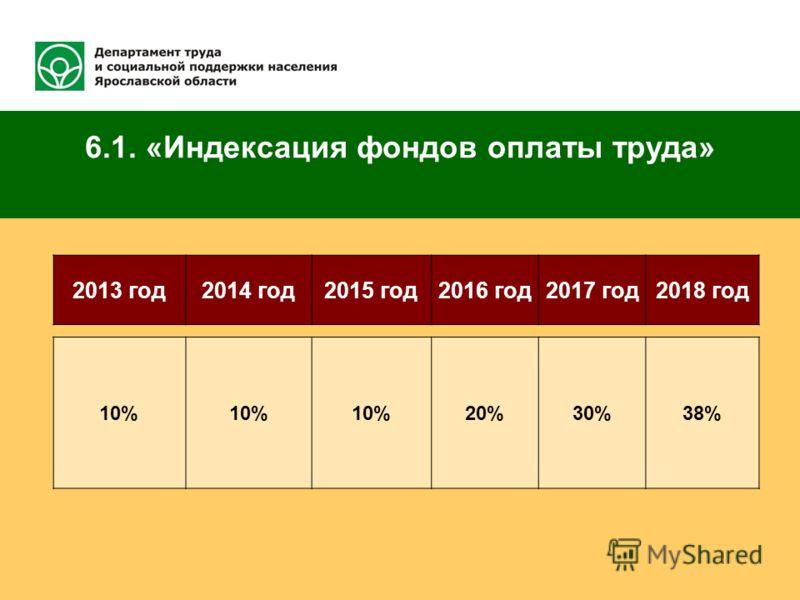 6.1. «Индексация фондов оплаты труда» 2013 год2014 год2015 год2016 год2017 год2018 год 10% 20%30%38%