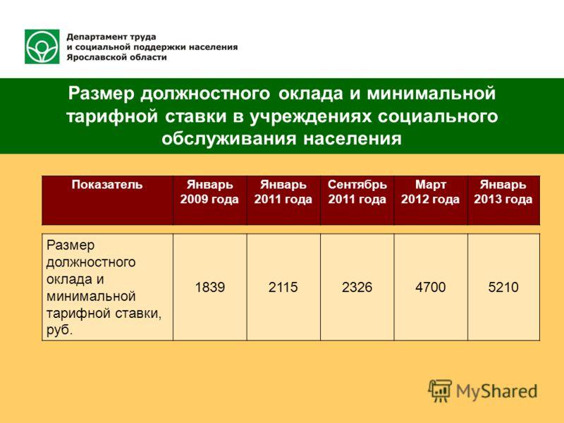 Размер должностного оклада и минимальной тарифной ставки в учреждениях социального обслуживания населения ПоказательЯнварь 2009 года Январь 2011 года Сентябрь 2011 года Март 2012 года Январь 2013 года Размер должностного оклада и минимальной тарифной