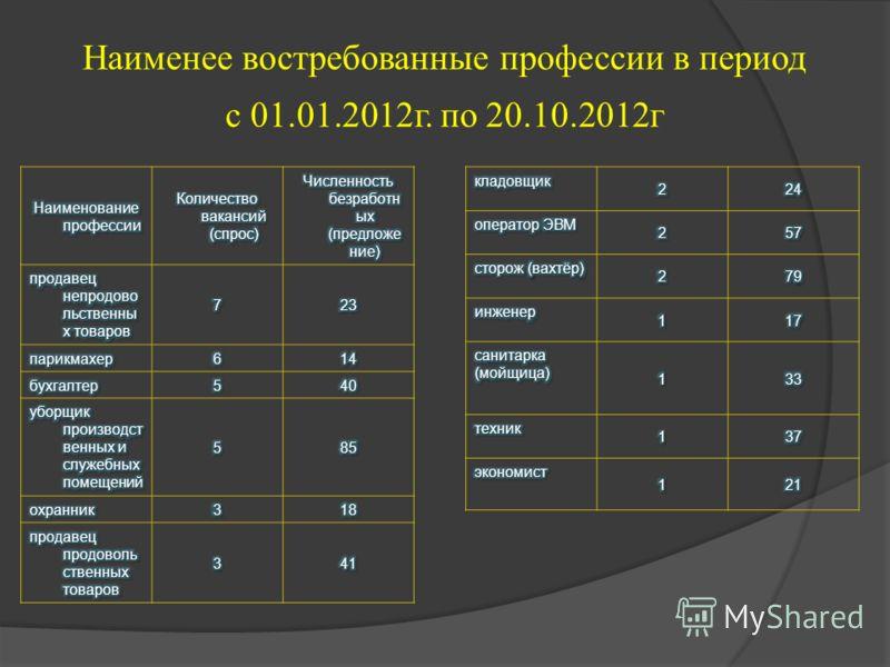 Наименее востребованные профессии в период с 01.01.2012г. по 20.10.2012г