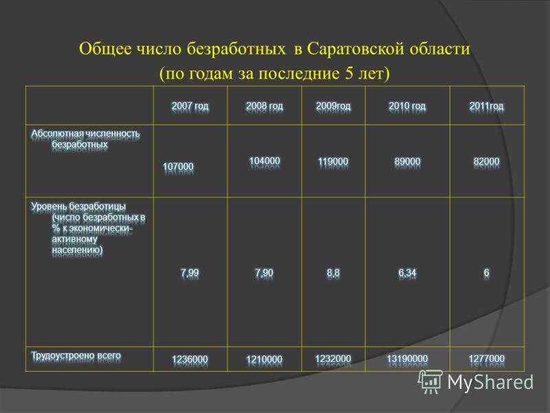 Общее число безработных в Саратовской области (по годам за последние 5 лет)