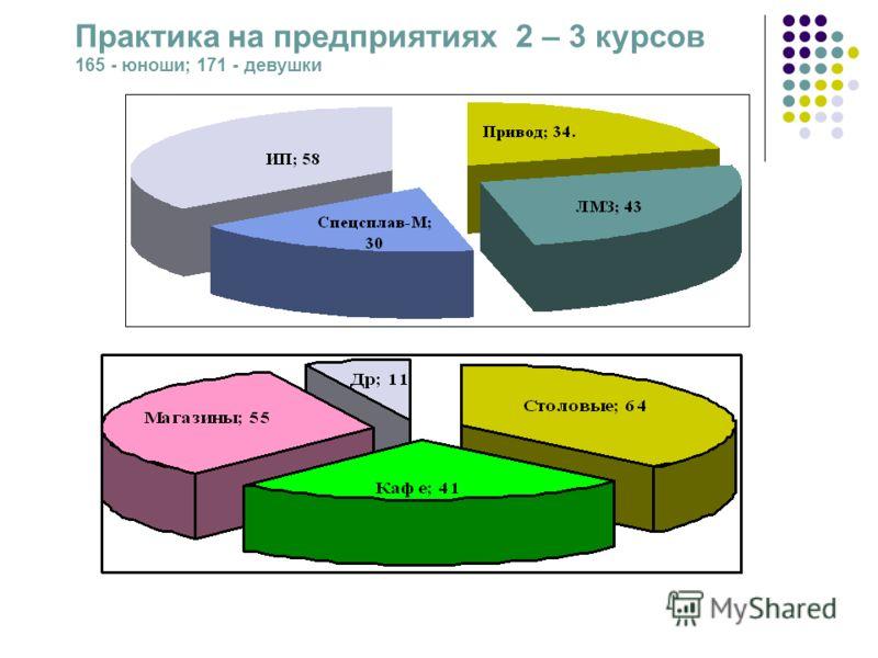 Практика на предприятиях 2 – 3 курсов 165 - юноши; 171 - девушки