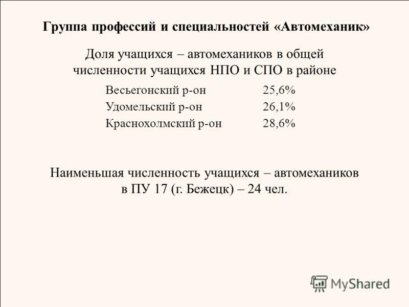 Группа профессий и специальностей «Автомеханик» Доля учащихся – автомехаников в общей численности учащихся НПО и СПО в районе Весьегонский р-он25,6% Удомельский р-он26,1% Краснохолмский р-он28,6%28,6% Наименьшая численность учащихся – автомехаников в