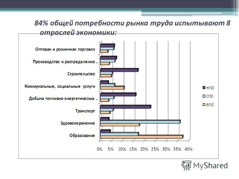 84% общей потребности рынка труда испытывают 8 отраслей экономики :