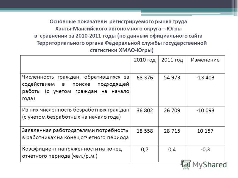 Основные показатели регистрируемого рынка труда Ханты - Мансийского автономного округа – Югры в сравнении за 2010-2011 годы ( по данным официального сайта Территориального органа Федеральной службы государственной статистики ХМАО - Югры ) 2010 год201