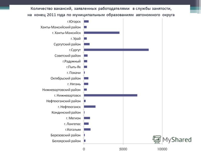Количество вакансий, заявленных работодателями в службы занятости, на конец 2011 года по муниципальным образованиям автономного округа