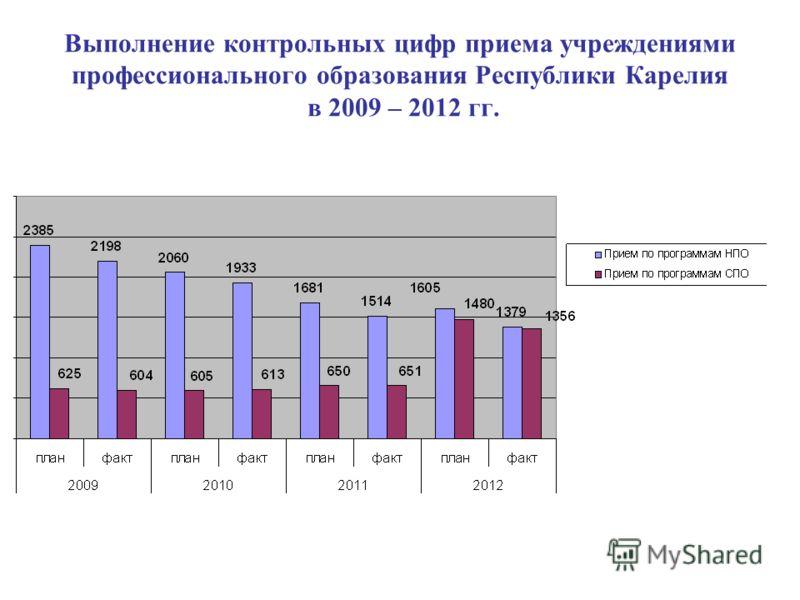 Выполнение контрольных цифр приема учреждениями профессионального образования Республики Карелия в 2009 – 2012 гг.