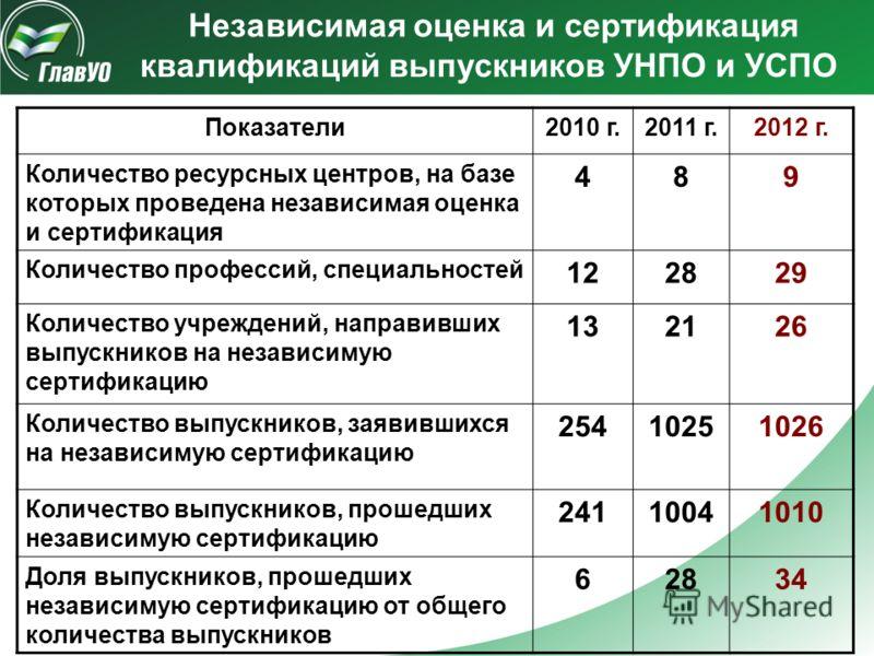 Показатели2010 г.2011 г.2012 г. Количество ресурсных центров, на базе которых проведена независимая оценка и сертификация 489 Количество профессий, специальностей 122829 Количество учреждений, направивших выпускников на независимую сертификацию 13212