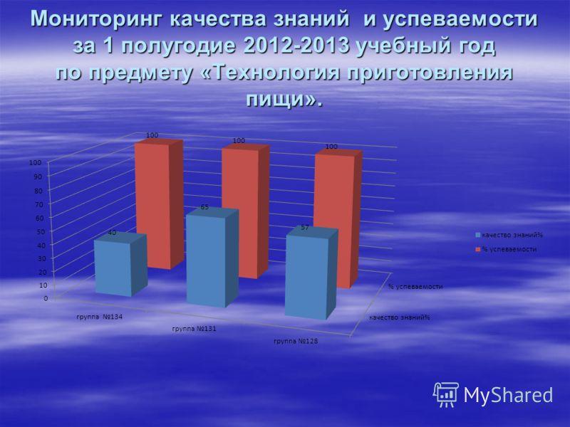Мониторинг качества знаний и успеваемости за 1 полугодие 2012-2013 учебный год по предмету «Технология приготовления пищи».