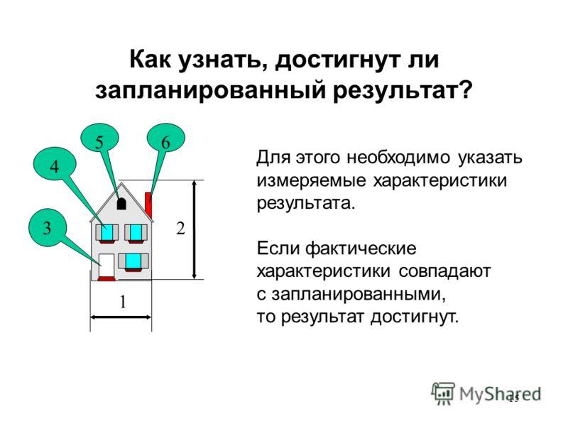 14 ВАЖНО! Мониторинг/оценка зависят от: содержания деятельности, потребностей руководства, модели управления проектом