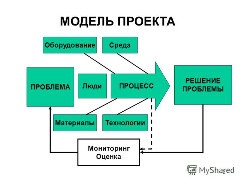 1 Мониторинг и оценка проектов и программ Подготовлено по материалам книги «Оценка программ: методология и практика», М 2009г. с использованием материалов А. Кузьмина.