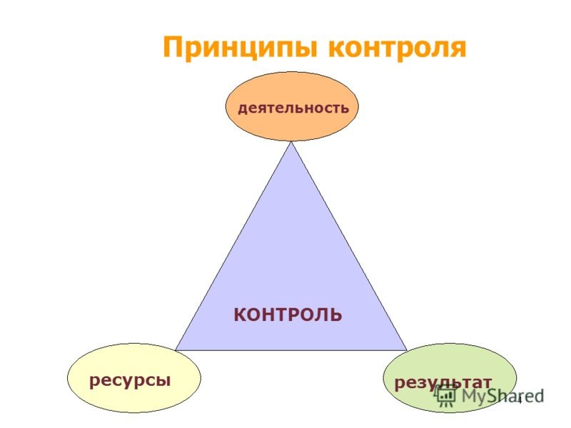 3 Жизненный цикл проекта Целеполагание Планирование Реализация Контроль Инициация