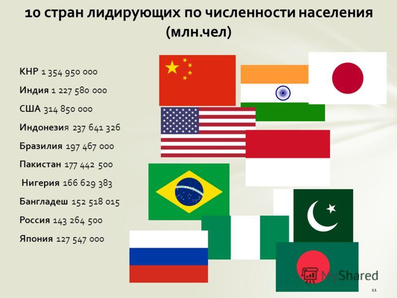 КНР 1 354 950 000 Индия 1 227 580 000 США 314 850 000 Индонезия 237 641 326 Бразилия 197 467 000 Пакистан 177 442 500 Нигерия 166 629 383 Бангладеш 152 518 015 Россия 143 264 500 Япония 127 547 000 10 стран лидирующих по численности населения (млн.че