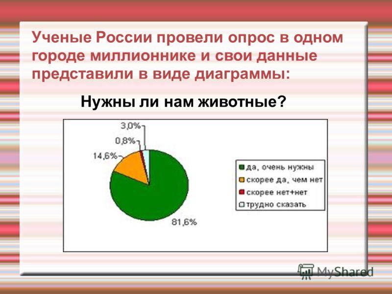 Ученые России провели опрос в одном городе миллионнике и свои данные представили в виде диаграммы: Нужны ли нам животные?