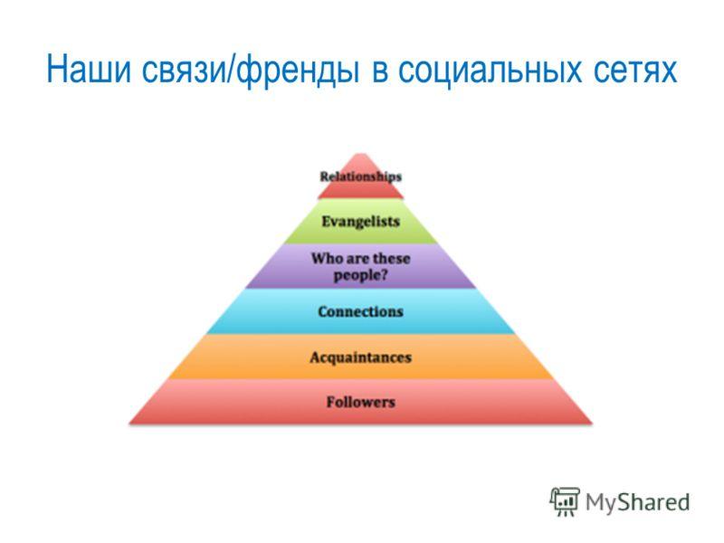Наши связи/френды в социальных сетях